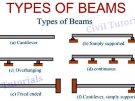 Types of beams | Application, Definition of beam